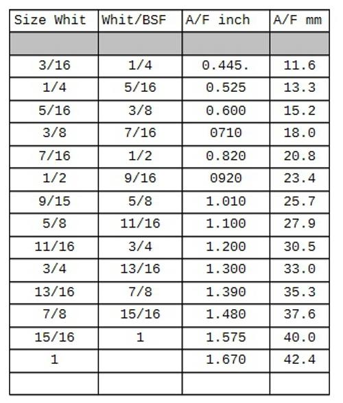 tvs allen bolt size chart pdf